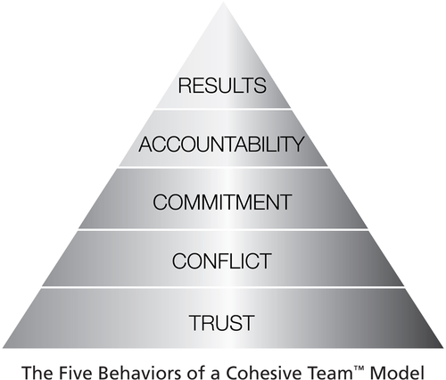 The 5 Behaviors Of A Cohesive Team